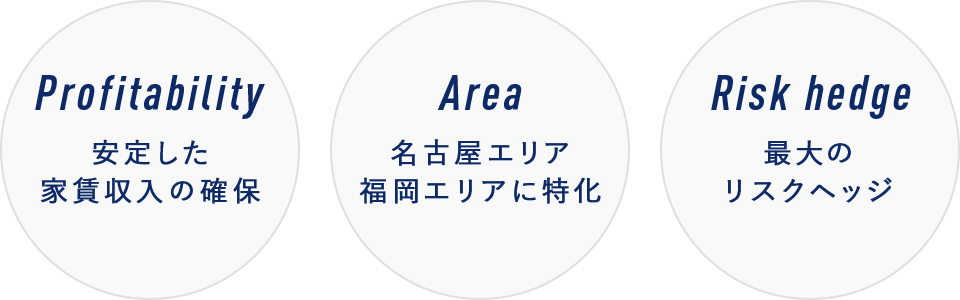 Profitability 安定した家賃収入の確保 Area 名古屋エリア福岡エリアに特化 Risk hedge 最大のリスクヘッジ