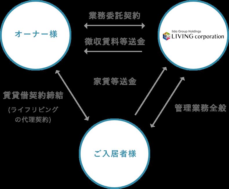 リビングコーポレーションの賃貸管理サービス